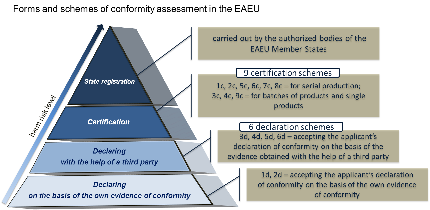 conformity assessment board