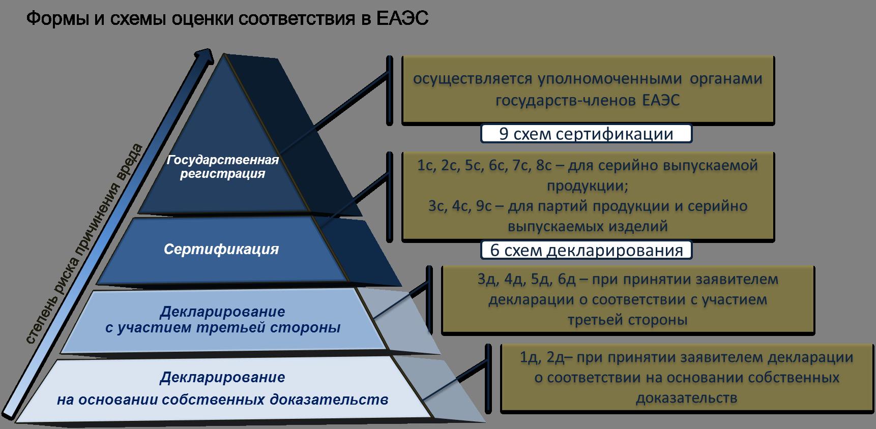 схема_формы оценки соответствия_1.png